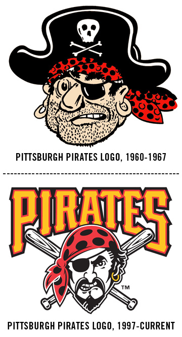 Pittsburgh Pirates Logo over the years